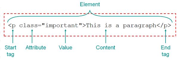 HTML Syntax